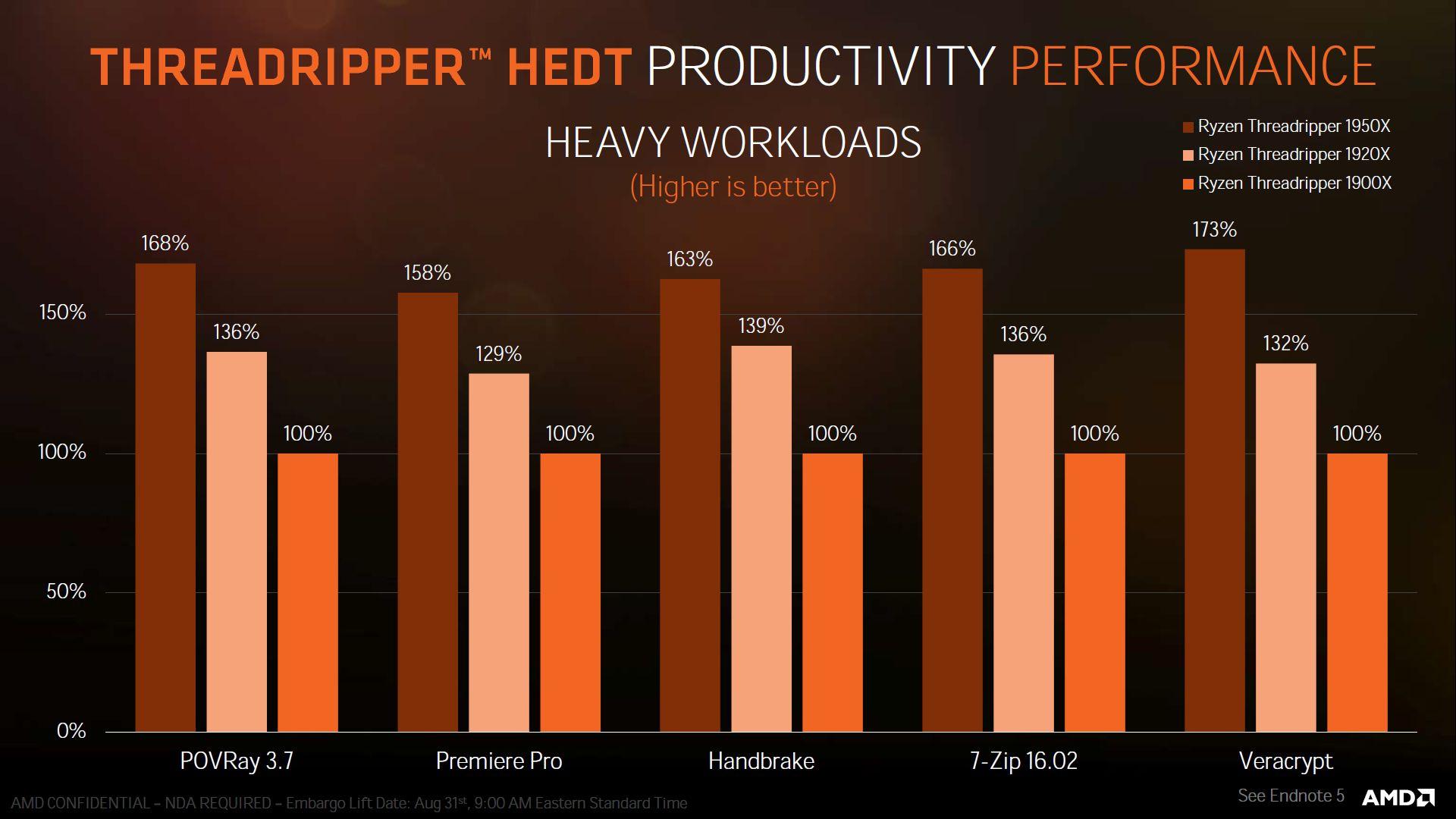AMD Ryzen Threadripper 1900X - wydajność