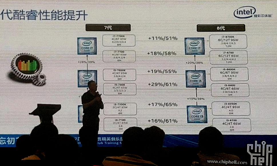 Intel Coffee Lake - specyfikacja i wydajność
