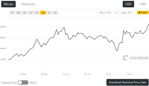 Bitcoin 3M