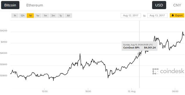 Bitcoin 4000