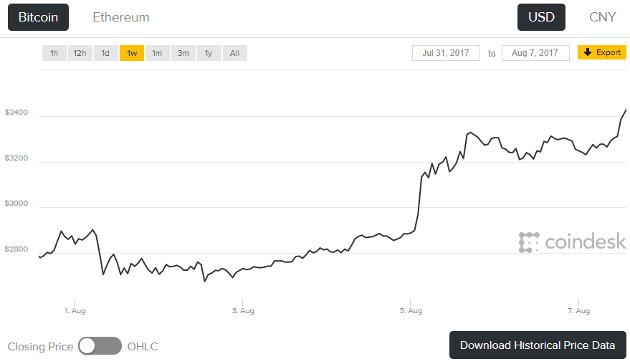 Bitcoin 7aug