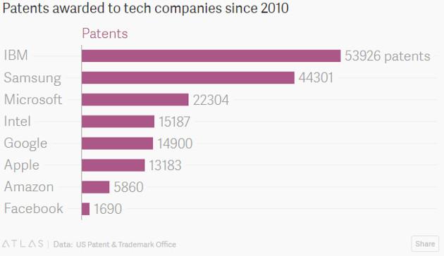 patenty 2010-2017