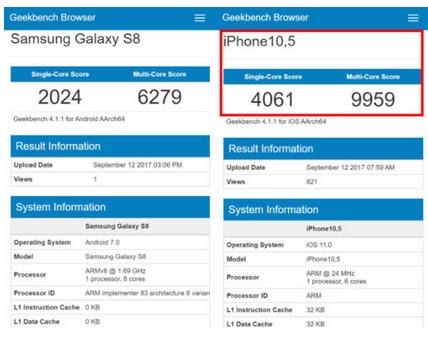 iPhone X wydajność