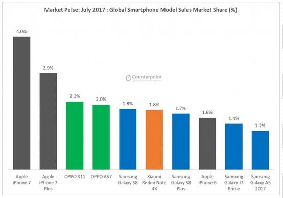 Smartfony sprzedaż