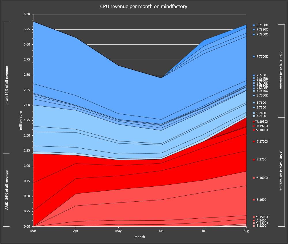 AMD vs Intel - dochód ze sprzedaży procesorów w Mindfactory.de