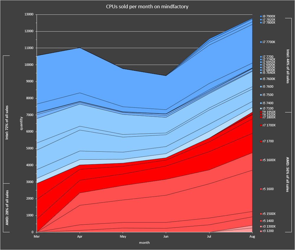 AMD vs Intel - sprzedaż procesorów w Mindfactory.de