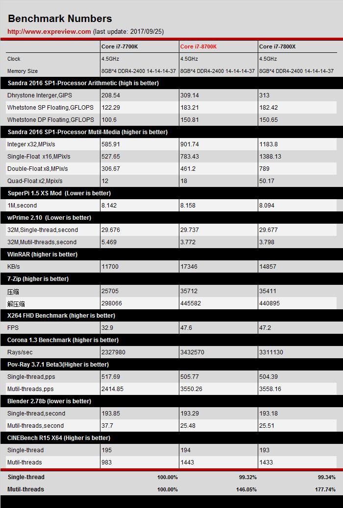 Intel Core i7-7700K vs 8700K vs 7800X