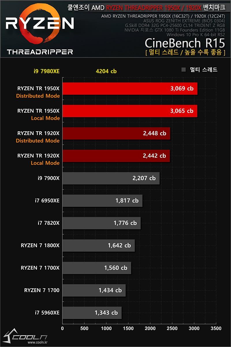 Intel Core i9-7980XE - wydajność