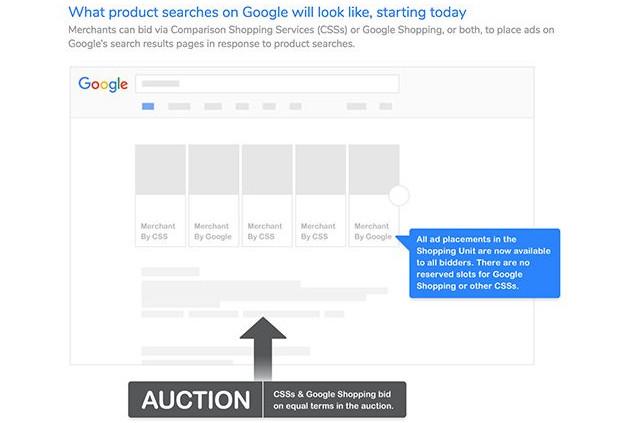 Google Zakupy po