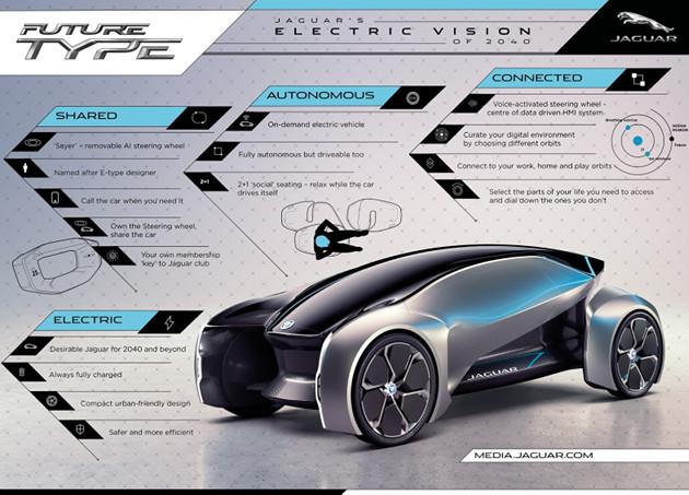 Jaguar Future-Type info
