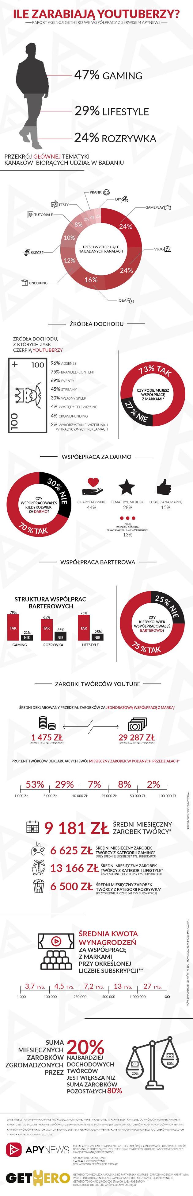 youtuberzy infografika