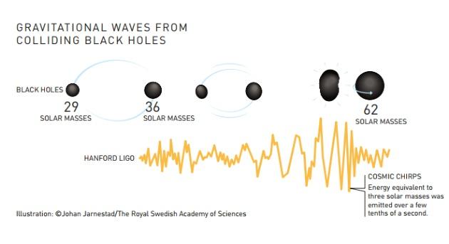 Zderzenie czarnych dziur schemat