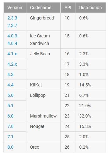 Android statystyki