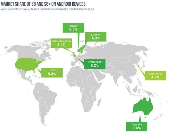 Galaxy S8 i Galaxy S8+ rynkowe udziały