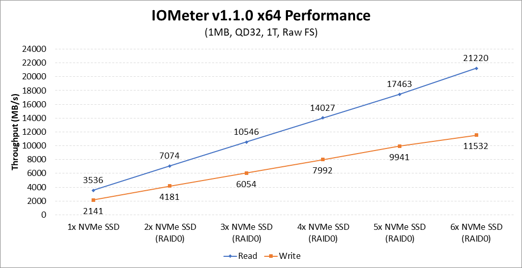 AMD X399 NVMe RAID