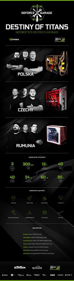 GeForce Garage - infografika