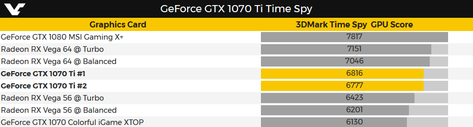 3DMark Time Spy - GeForce GTX 1070 Ti
