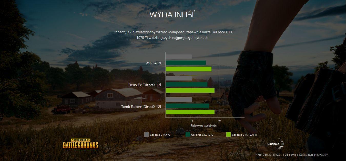 Nvidia GeForce GTX 1070 Ti - wydajność