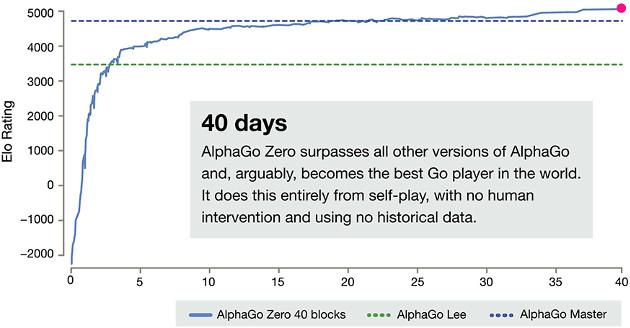 AlphaGo Zero wykres