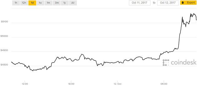 Bitcoin 12.10 doba