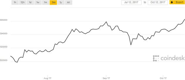 Bitcoin 12.10 kwartał
