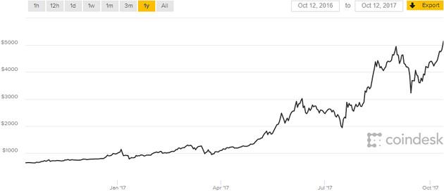 Bitcoin 12.10 rok
