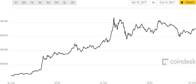 Bitcoin 12-14 Oct
