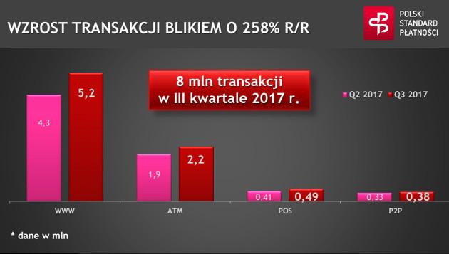 BLIK wzrost Q3