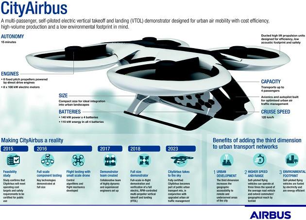CityAirbus info