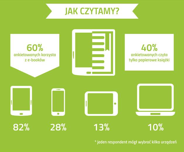 E-booki jak