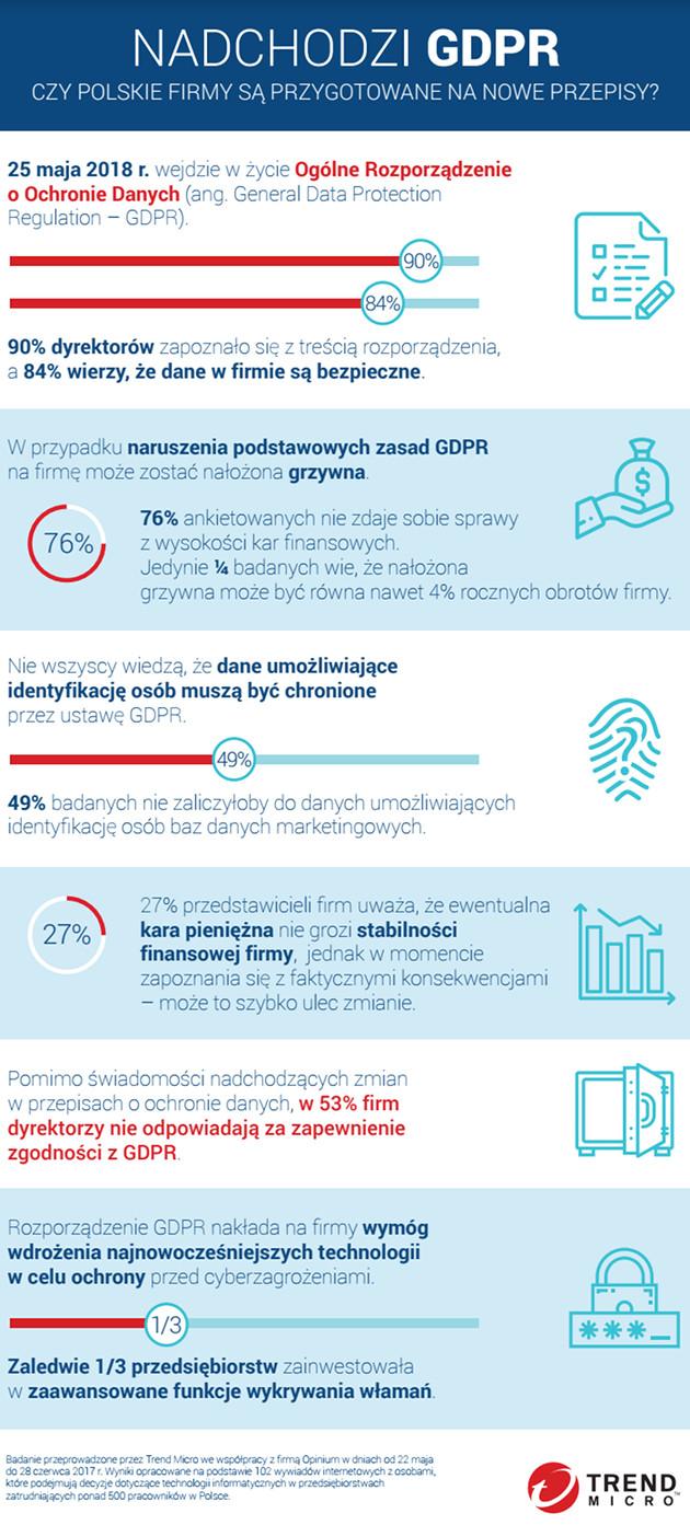 GDPR infografika