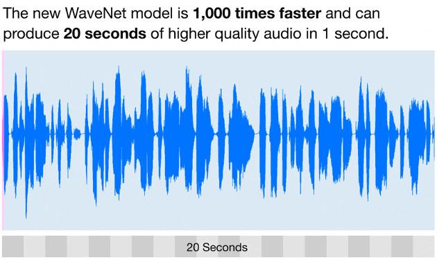 WaveNet szybkość