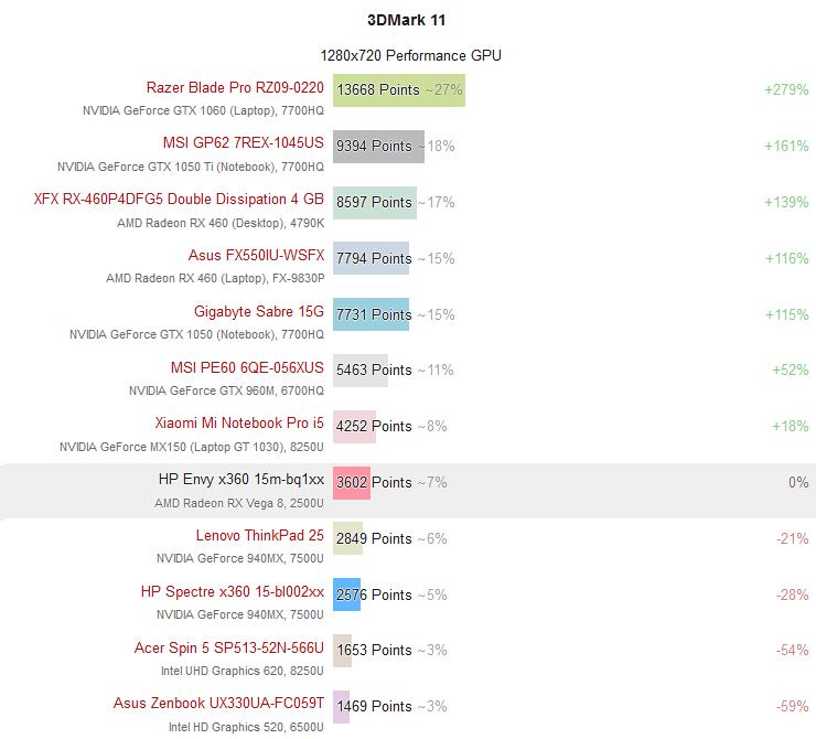 AMD Ryzen 5 2500U - 3DMark 11 GPU Score