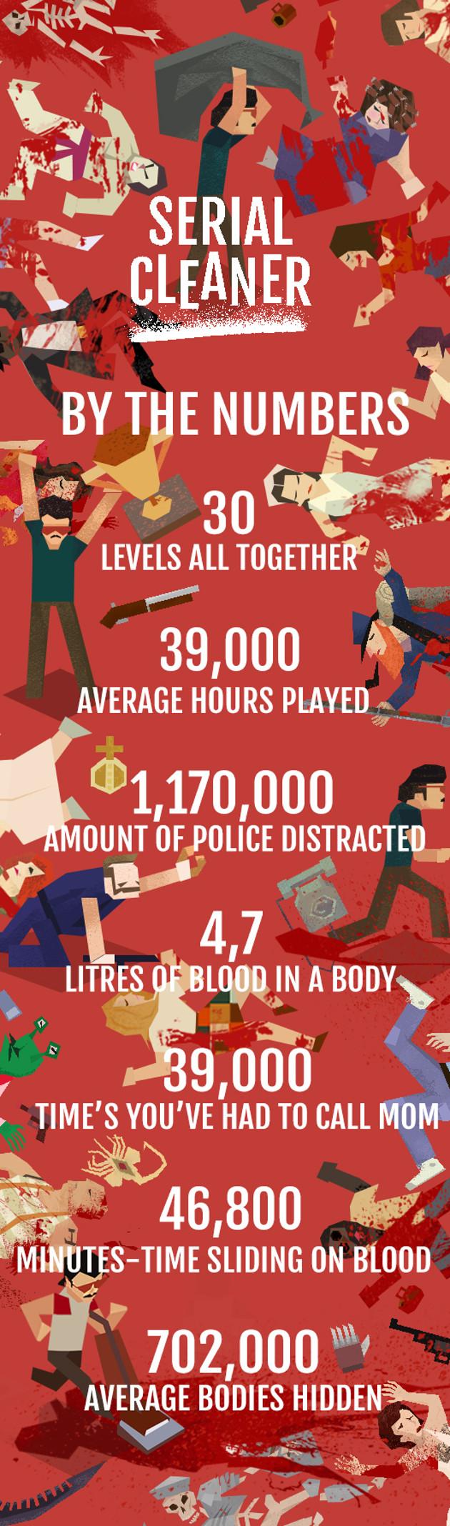 Serial Cleaner infografika