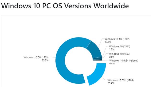 Windows 10 wersje