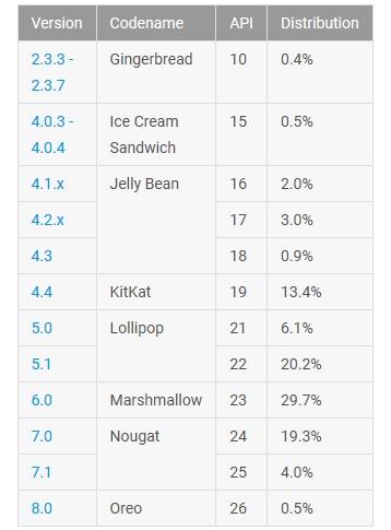 Android statystyki grudzień