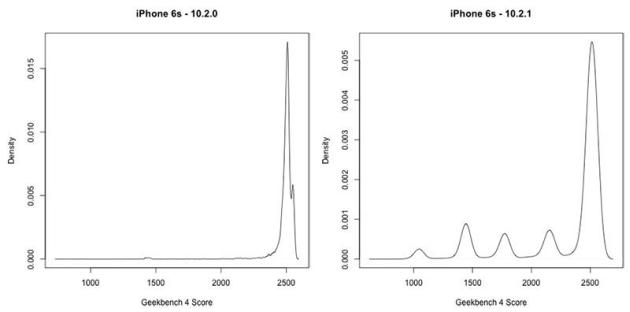 iPhone 6S wydajność