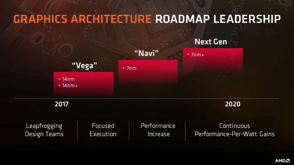 AMD - plany wydawnicze kart graficznych