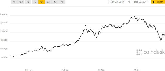 bitcoin 23gr