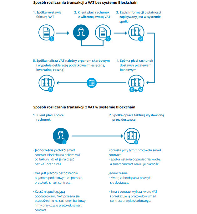 blockchain VAT