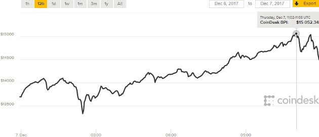 1 bitcoin 15 000 USD