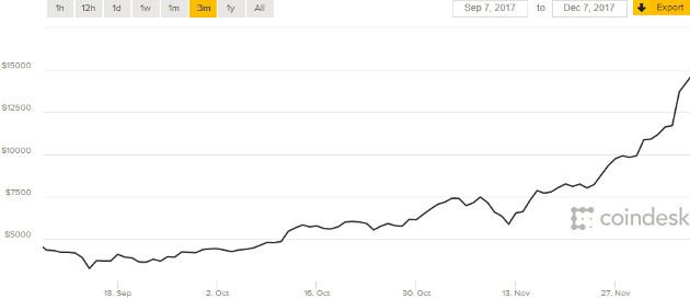 Bitcoin wrzesień – grudzień