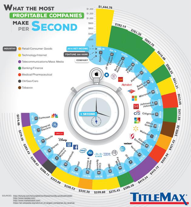 TitleMax infografika