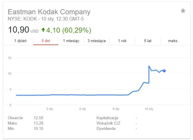Kurs Eastman Kodak