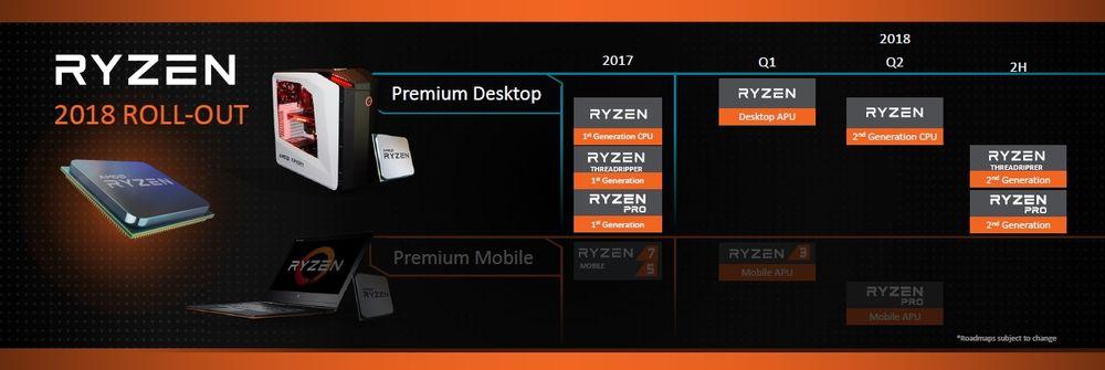 AMD - plany na 2018
