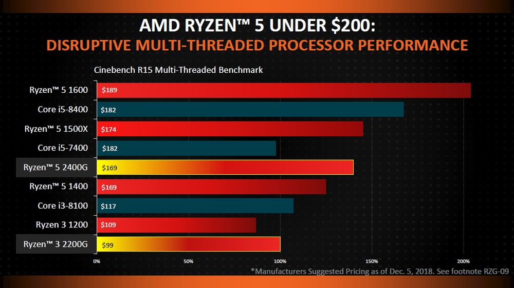 AMD Ryzen 3 2200G i Ryzen 5 2400G - wydajność