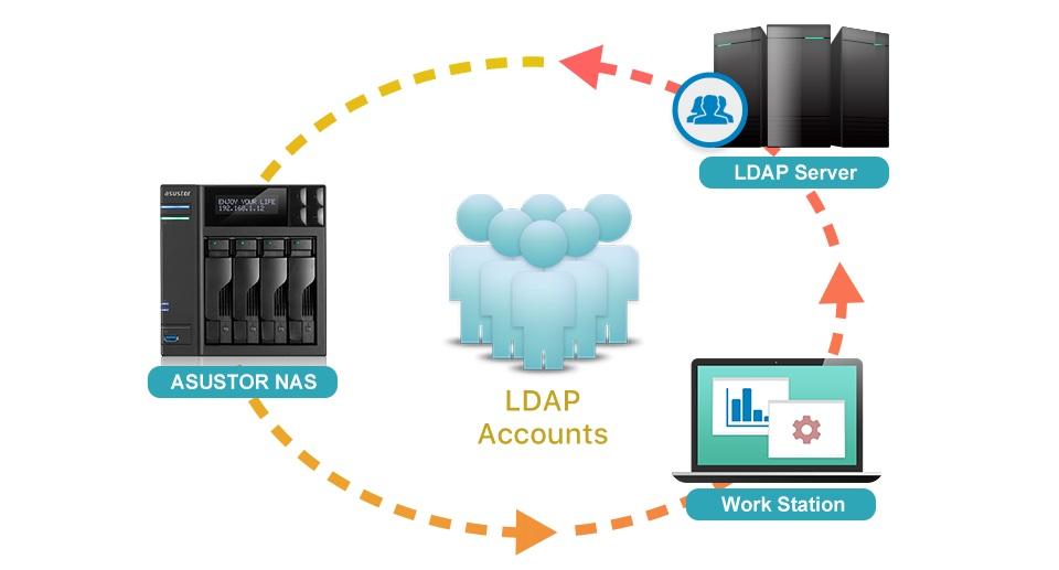 Asustor ADM 3.1 - LDAP Client