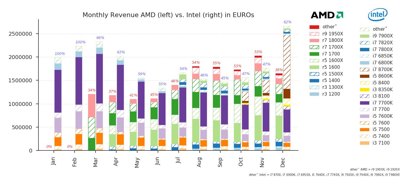 Mindfactory - sprzedaż procesorów AMD i Intel