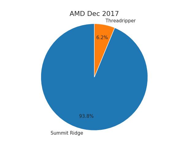 Mindfactory - sprzedaż procesorów AMD
