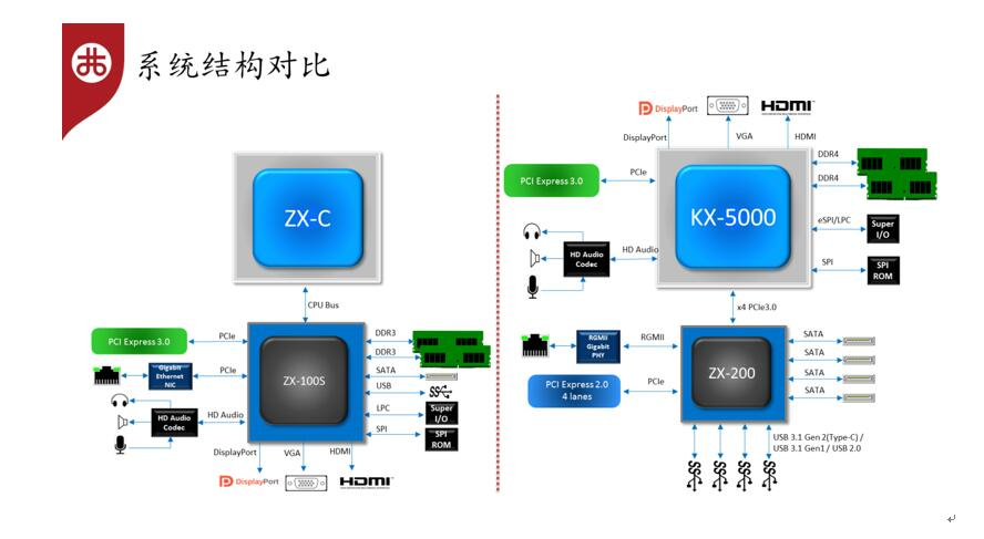 VIA KX-5000 - schemat